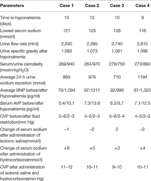 csw vs siadh vs diabetes