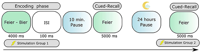memory the relationship between encoding and retrieval