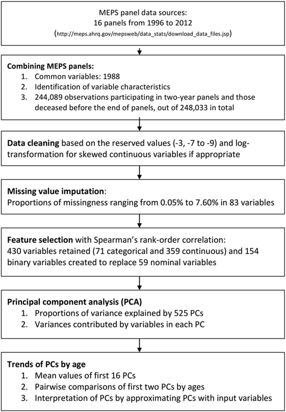 Frontiers | Feasibility of Classifying Life Stages and