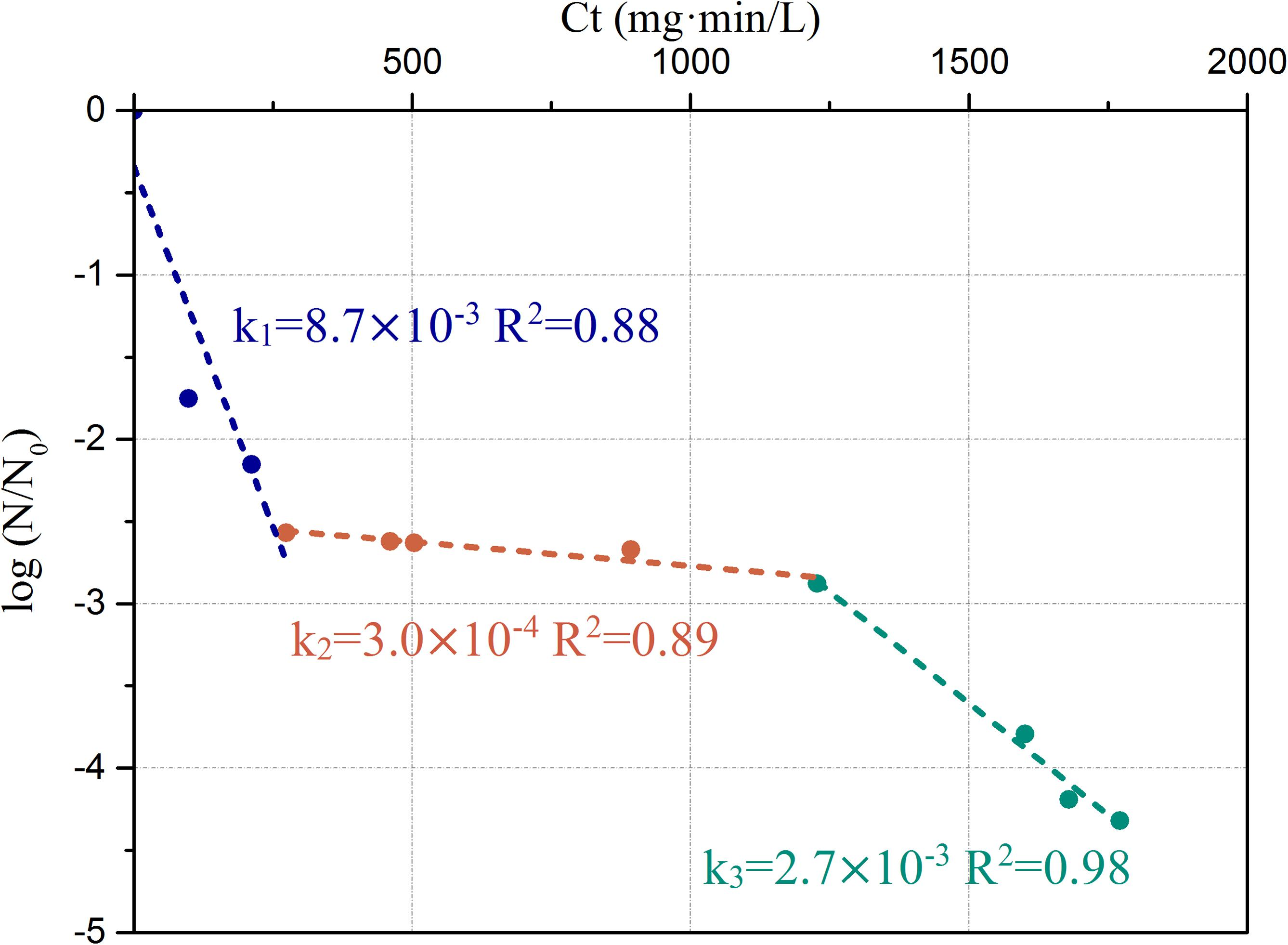 Frontiers Long Term Effects Of Residual Chlorine On Pseudomonas Diagram Furthermore Rv Freshwater System Water Line