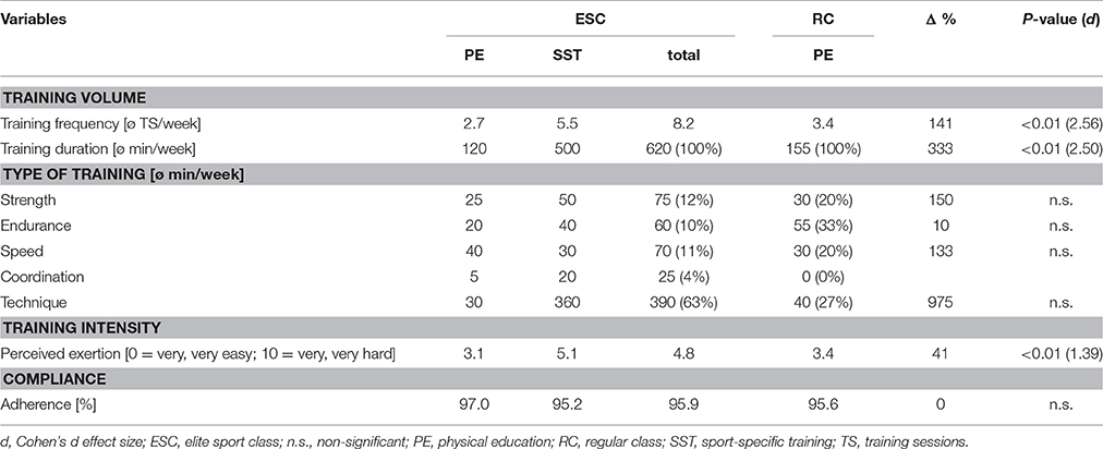 Frontiers | Effects of Sport-Specific Training during the Early