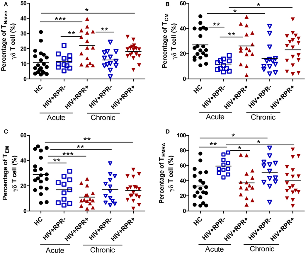 Frontiers | Syphilis Infection Differentially Regulates the