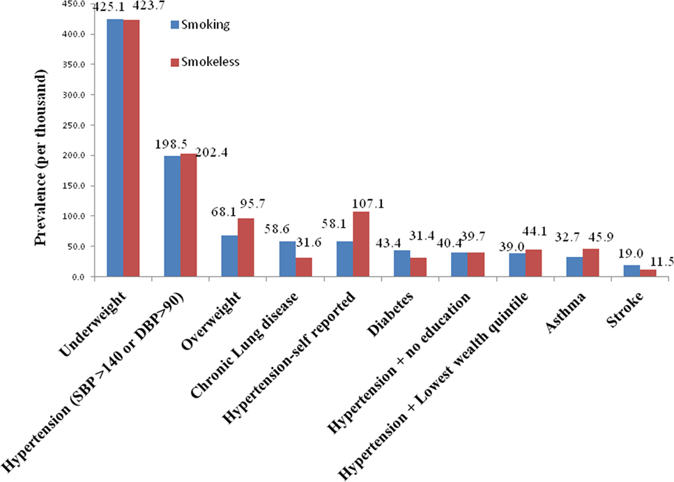 Frontiers   The Risk of Hypertension and Other Chronic