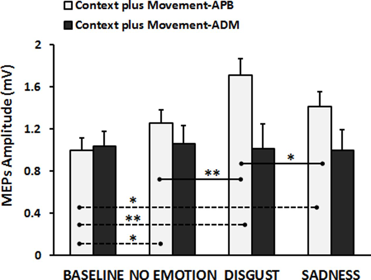 Frontiers | An Emotion-Enriched Context Influences the Effect of