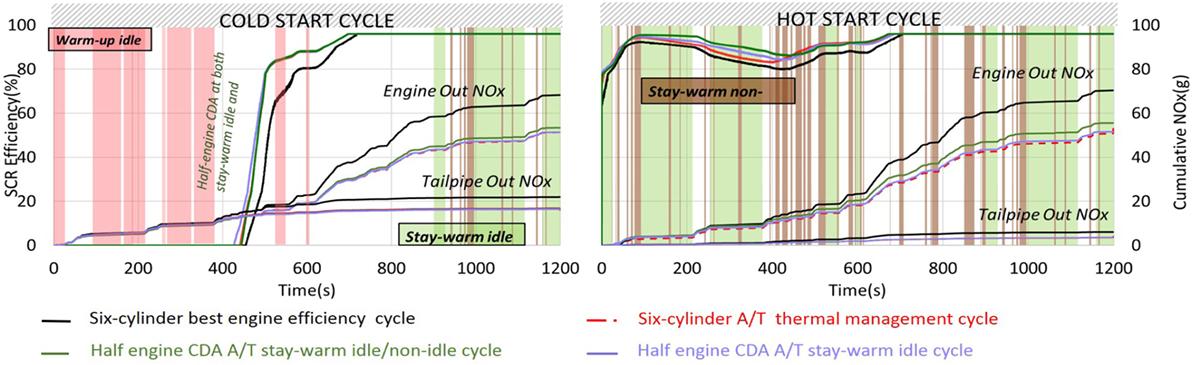 Frontiers   Reducing Diesel Engine Drive Cycle Fuel