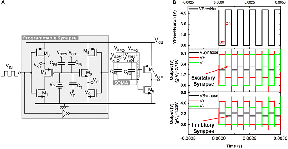 Frontiers | Nanowire FET Based Neural Element for Robotic Tactile