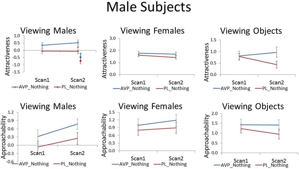 Frontiers arginine vasopressin effects on subjective judgments and frontiersin ccuart Image collections