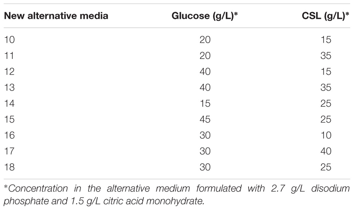 Frontiers   Production of Bacterial Cellulose by Gluconacetobacter