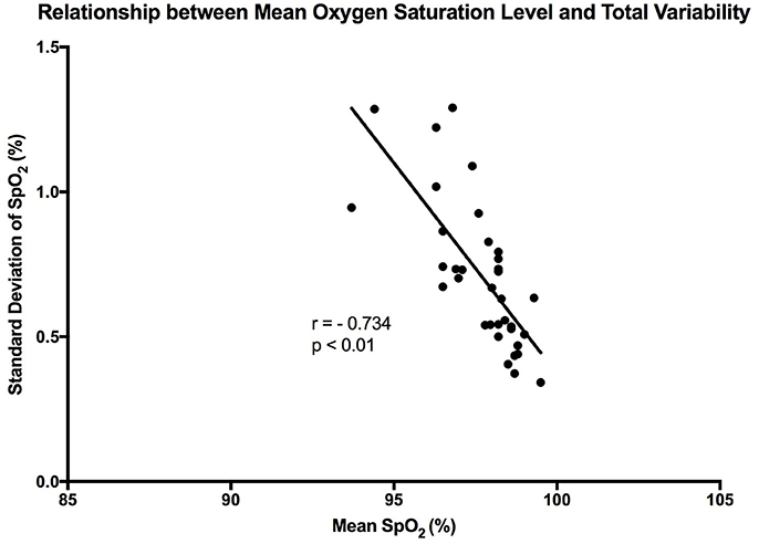 Frontiers | Pattern Analysis of Oxygen Saturation Variability in