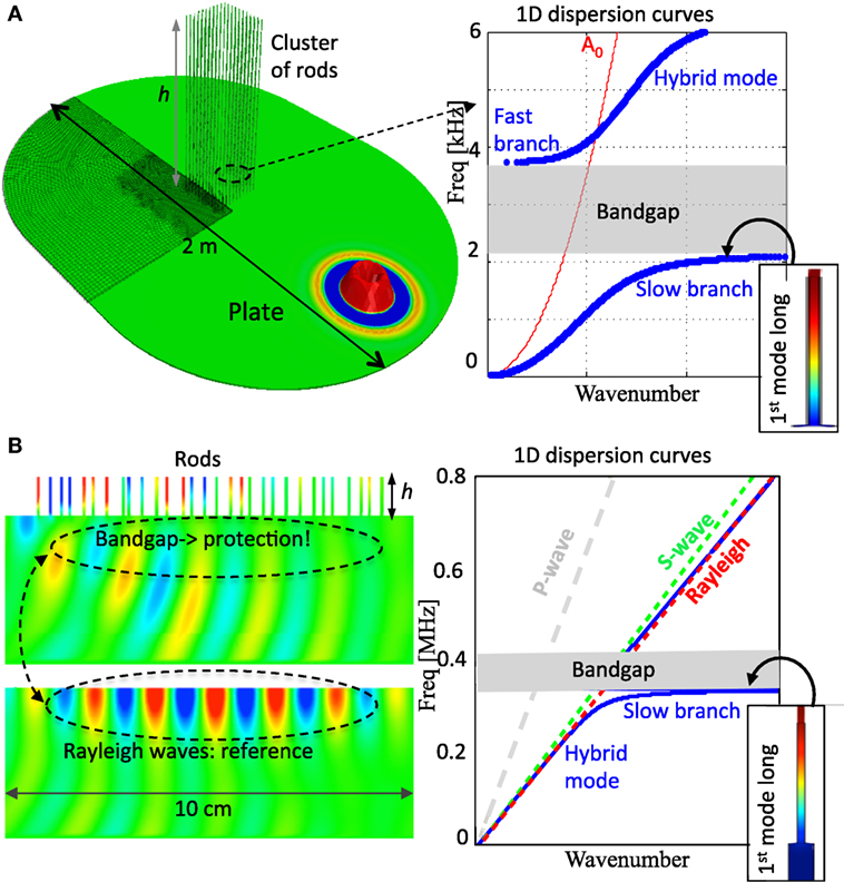 Frontiers elastic wave control beyond band gaps shaping the flow frontiersin fandeluxe Images