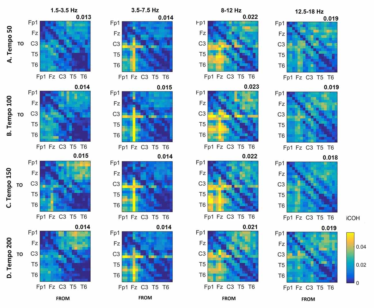 Frontiers | Directed Motor-Auditory EEG Connectivity Is Modulated by