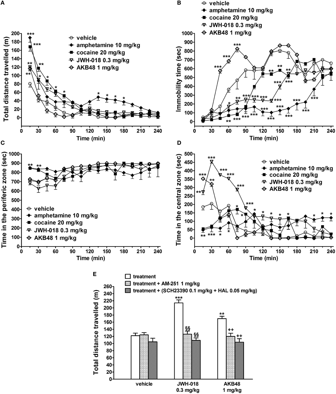 Frontiers   Psychostimulant Effect of the Synthetic Cannabinoid JWH