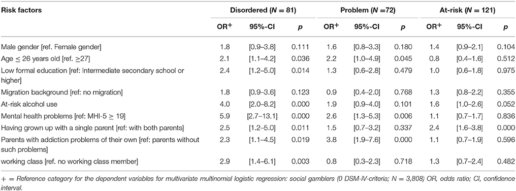 Frontiers | Comparative Analysis of Potential Risk Factors