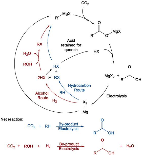 Frontiers   Demonstration of CO2 Conversion to Synthetic Transport