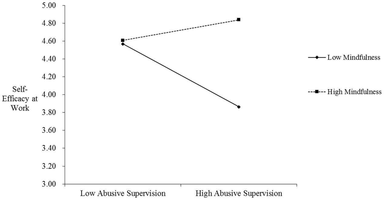 self efficacy moderates the relationship between job Relationship between job stress and employee burnout-the moderating how self-efficacy (si) moderates the relationship among psychological disorder of teachers.