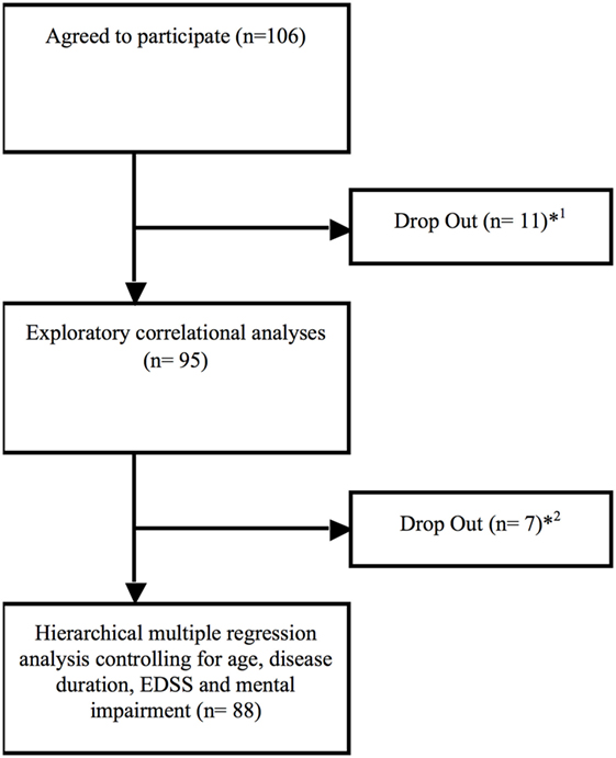Frontiers Subjective Cognitive Fatigue And Autonomic Abnormalities