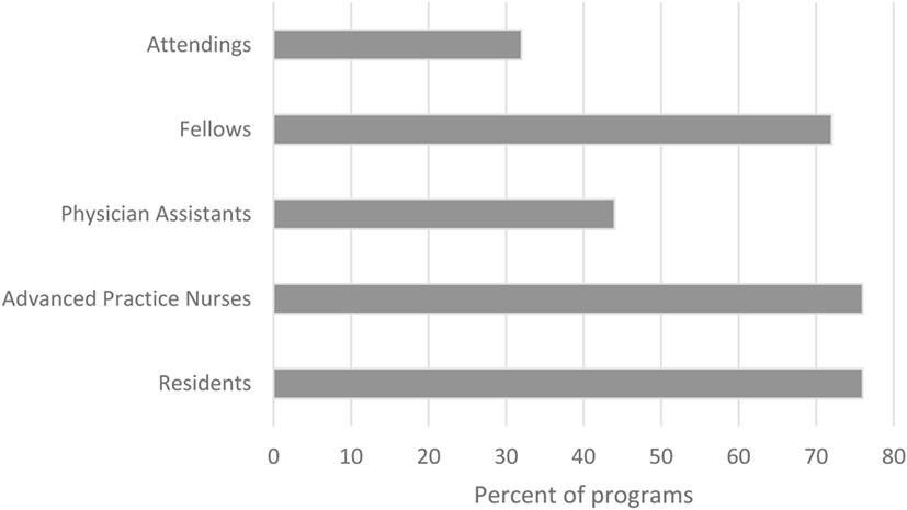 Frontiers | The State of Neurocritical Care Fellowship Training and