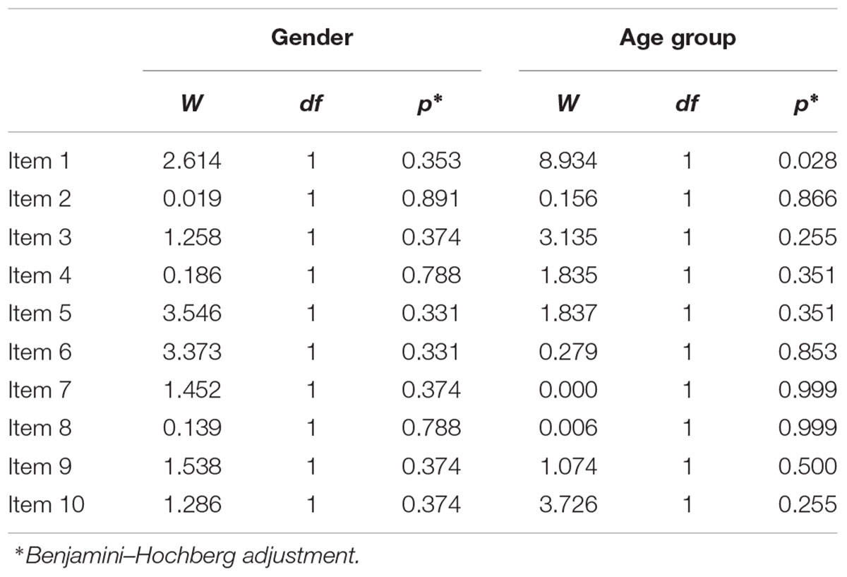 Frontiers | Psychometric Properties of a Multidimensional