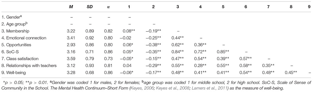 Frontiers Psychometric Properties Of A Multidimensional Scale Of