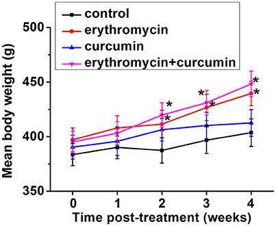 Frontiers | Combination of Erythromycin and Curcumin Alleviates