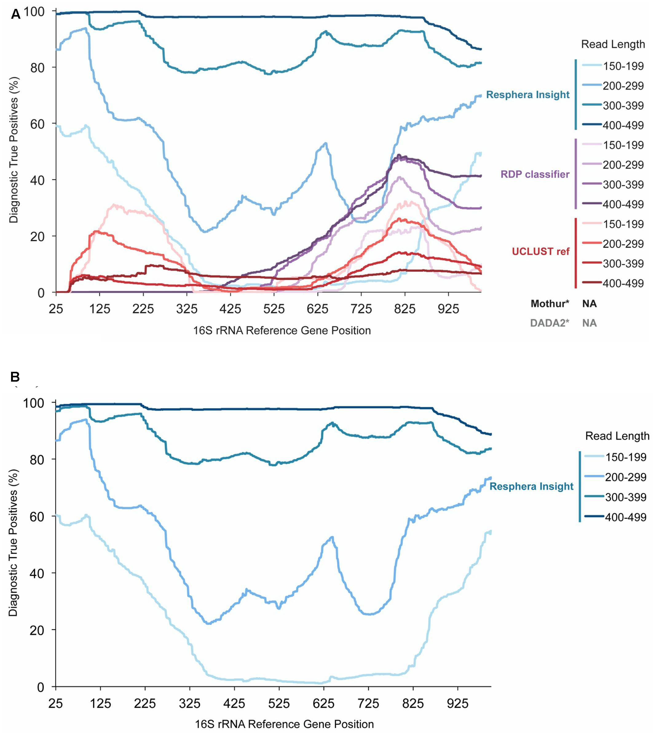 Frontiers | High-Resolution Microbiome Profiling for
