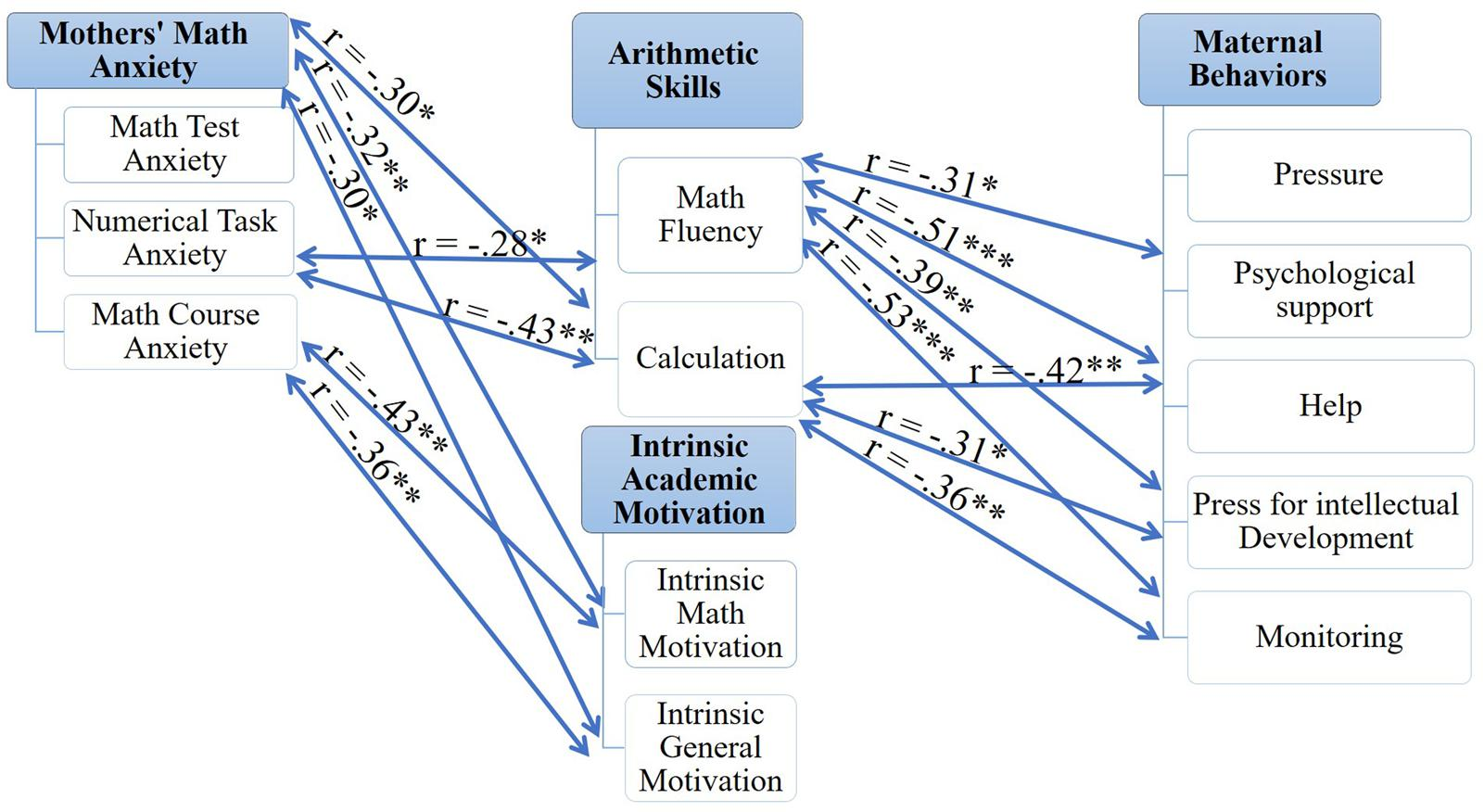 Frontiers | Mothers, Intrinsic Math Motivation, Arithmetic
