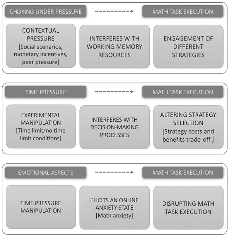 Frontiers | Stress, Time Pressure, Strategy Selection and