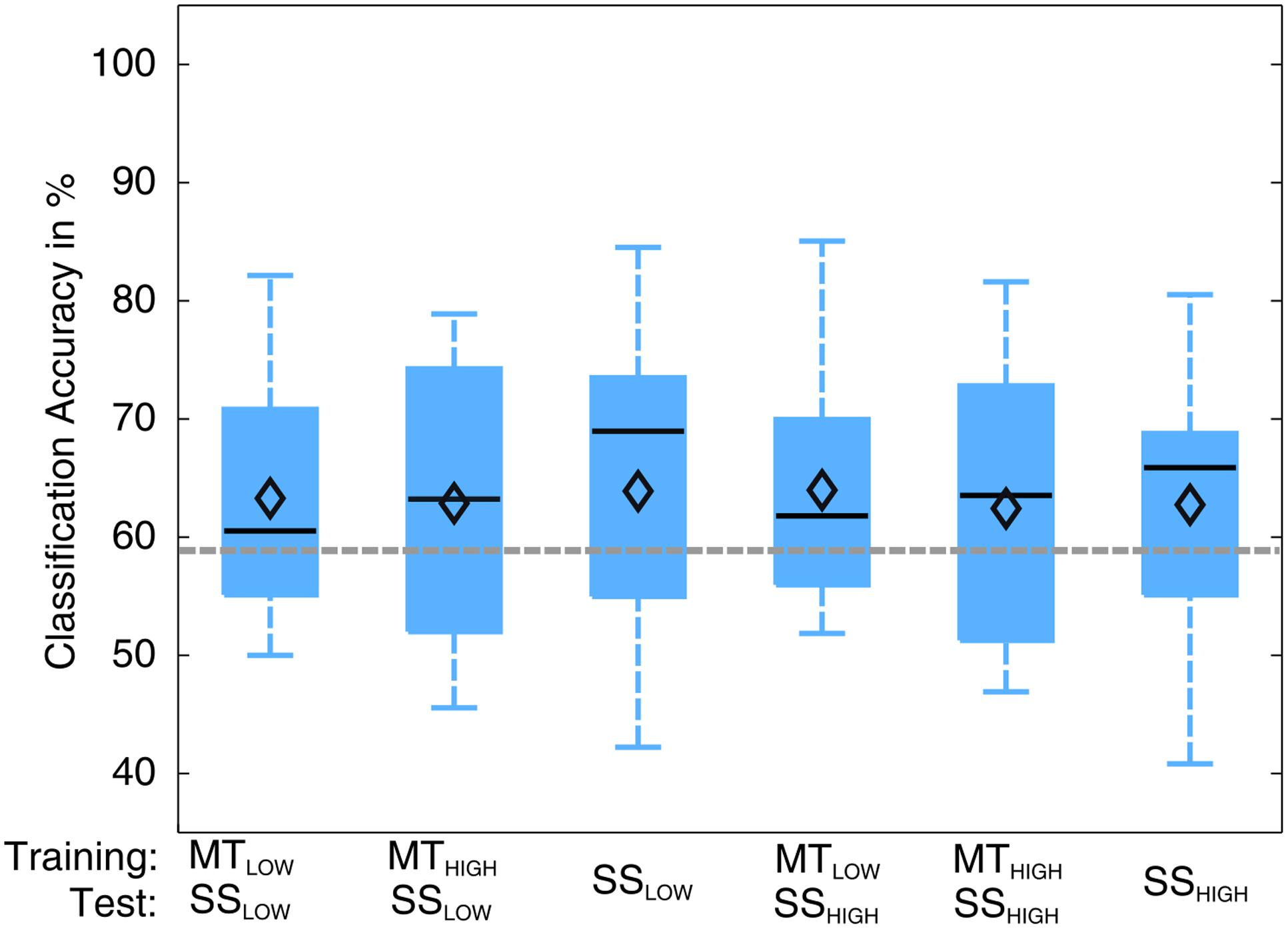 Frontiers Sensory Feedback Interferes With Mu Rhythm Based Simulated Neuroprosthesis State Activation And Handposition Control