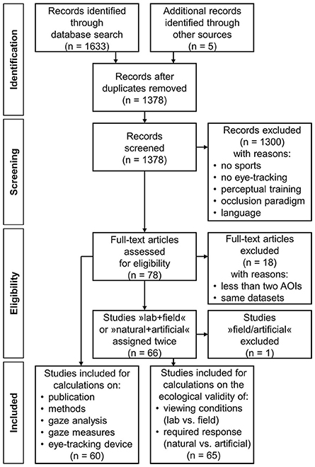 Frontiers | Eye-Tracking Technology and the Dynamics of Natural Gaze ...