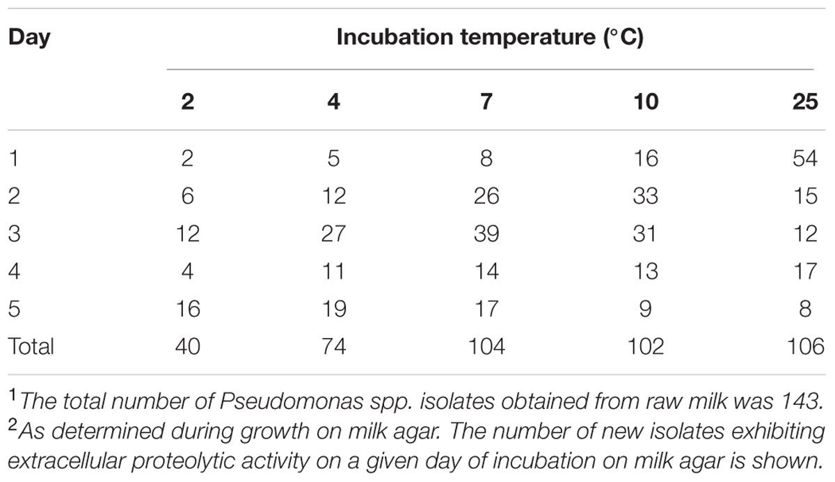 Frontiers Characterization Of Pseudomonas Spp And Associated