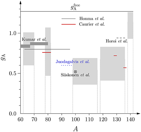 Frontiers | Value of the Axial-Vector Coupling Strength in β