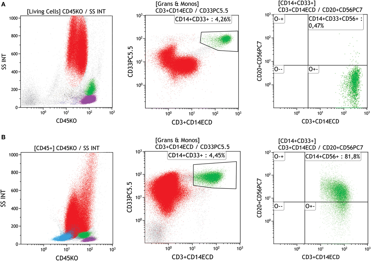 Frontiers The Use Of Flow Cytometry In Myelodysplastic Syndromes Types White Blood Cells Diagram Treatment