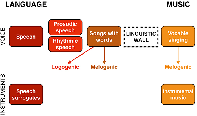 frontiers a joint prosodic origin of language and music