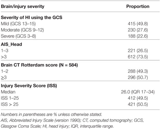Frontiers | Clinical Epidemiology of Head Injury from Road-Traffic
