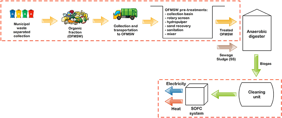 Frontiers | Enhancing the Energy Efficiency of Wastewater