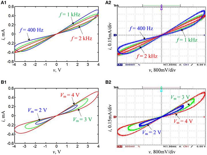Frontiers   Coexisting Behaviors of Asymmetric Attractors in