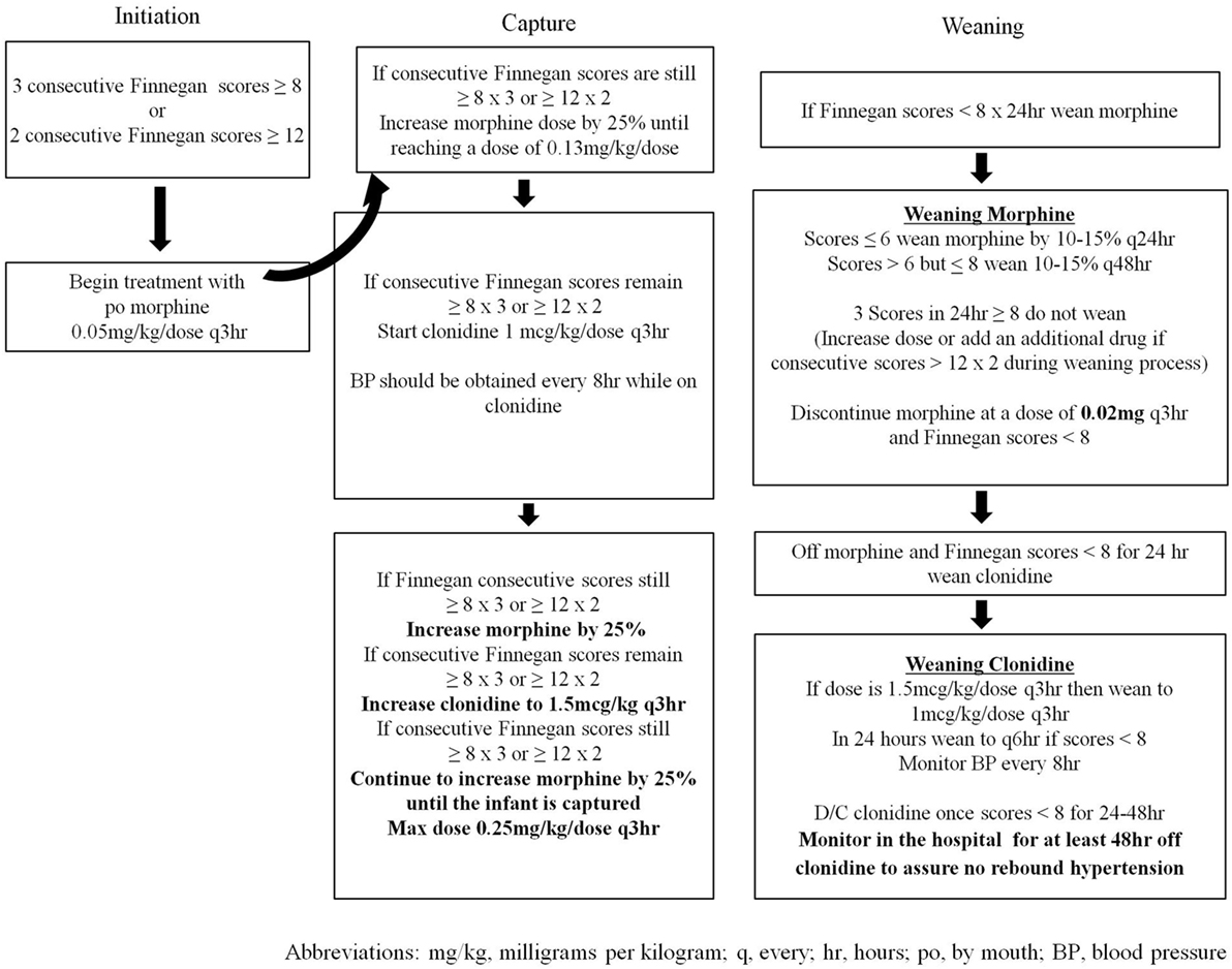 Clonidine For Opiate Withdrawal Protocol