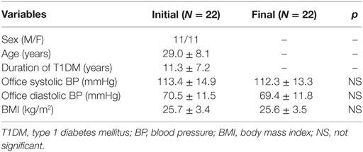 diabetes melito tipo 1 y 22