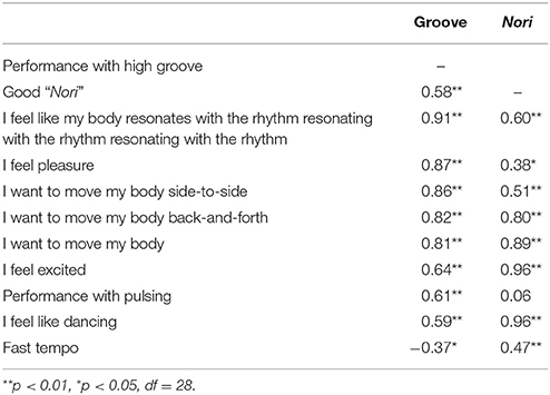 Frontiers | Optimal Tempo for Groove: Its Relation to