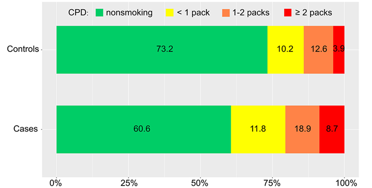 Frontiers   Number of Cigarettes Smoked Per Day, Smoking Index, and
