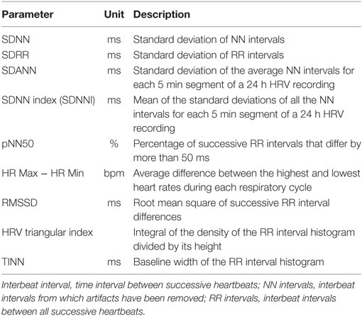 Frontiers | An Overview of Heart Rate Variability Metrics