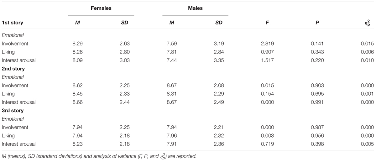 gender differences in how emotional and non emotional Age and gender differences in the associations of self-compassion and emotional well-being in a large adolescent sample.