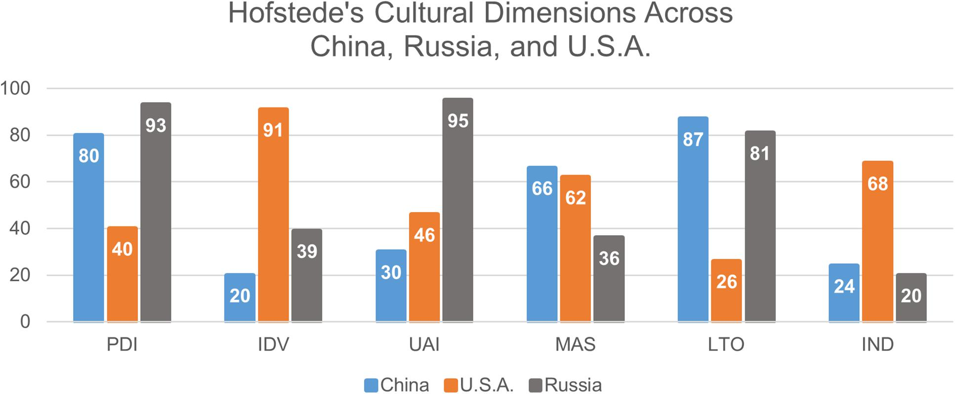 hofstedes cultural dimensions china and germany essay Compare and contrast hofstede's cultural dimensions of australia and china essay by  australian culture using hofstedes five cross-cultural dimensions: power.
