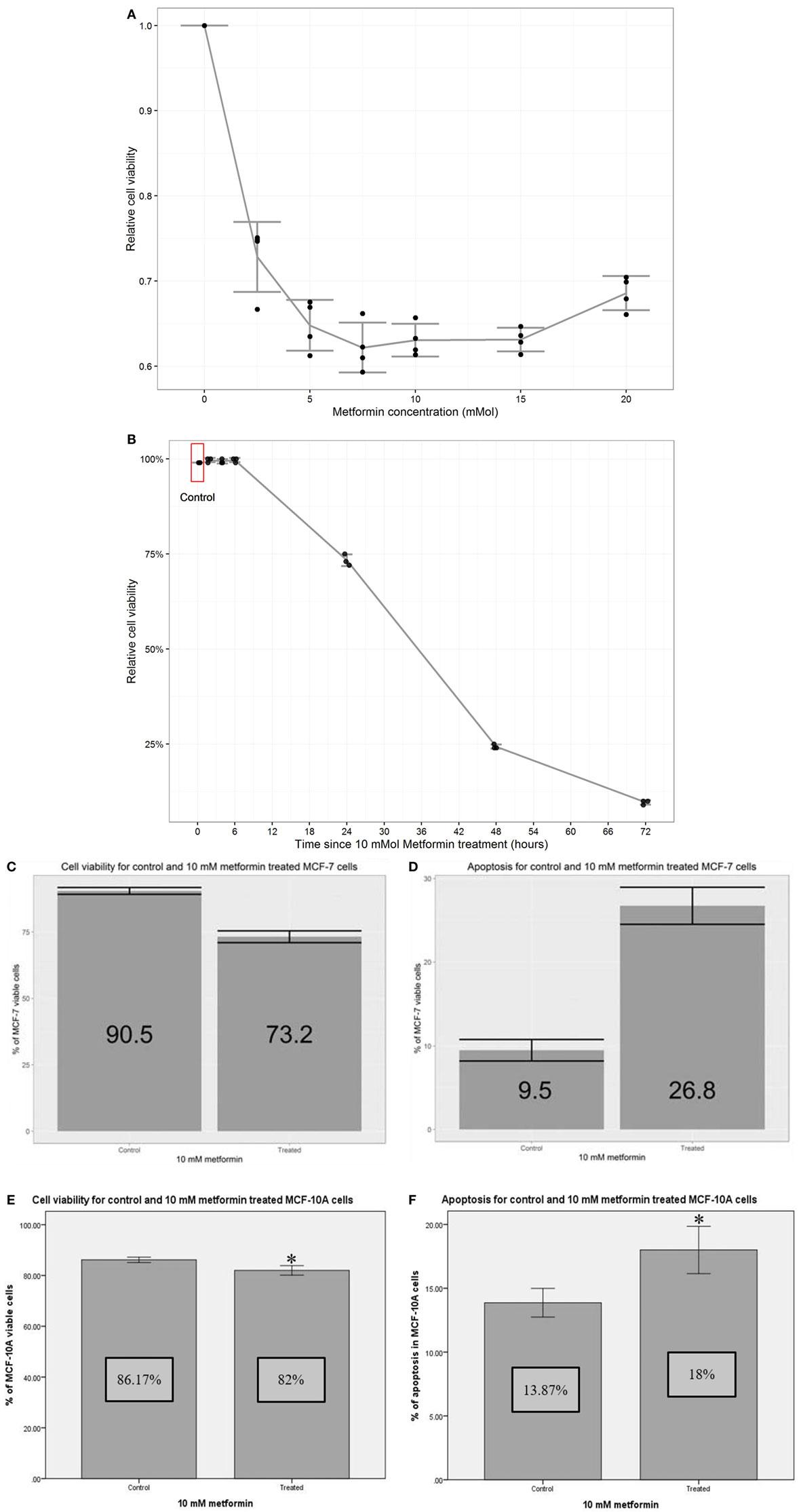 Frontiers | Screening Novel Molecular Targets of Metformin in Breast