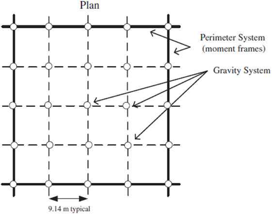 Frontiers | Pushover Analysis of Steel Seismic Resistant Frames with ...