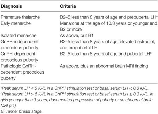 Frontiers | Precocious Puberty or Premature Thelarche