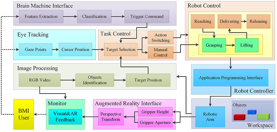 Frontiers Closed Loop Hybrid Gaze Brain Machine Interface Based Robotic Arm Control With Augmented Reality Feedback Frontiers In Neurorobotics