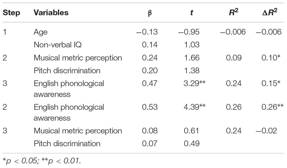 Frontiers writing system modulates the association between frontiersin hexwebz Choice Image