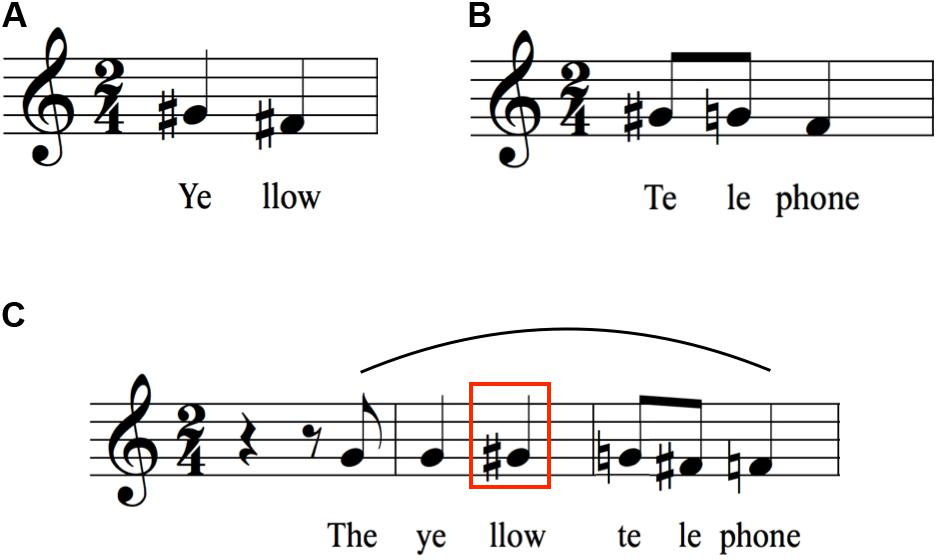 Frontiers A Musical Approach To Speech Melody Psychology