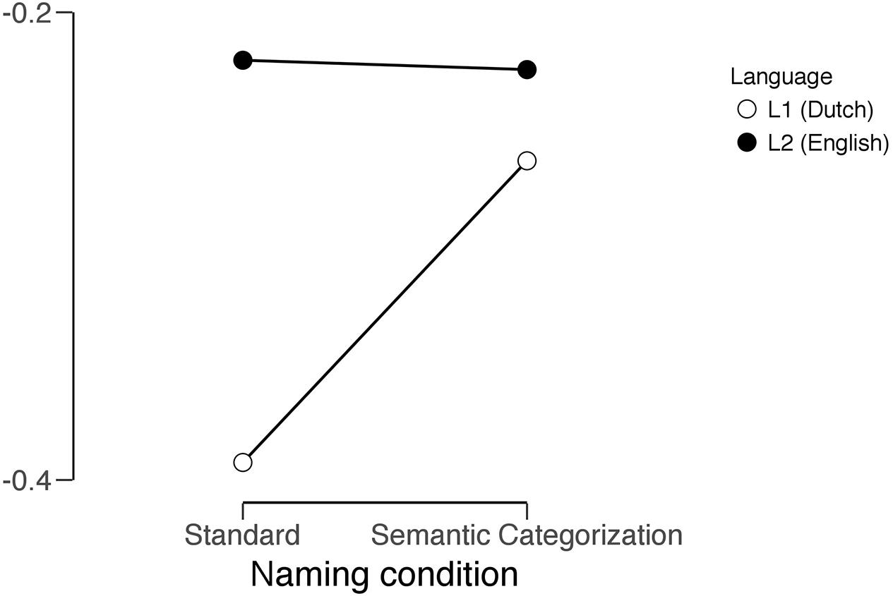 Frontiers | Word Naming in the L1 and L2: A Dynamic Perspective on ...
